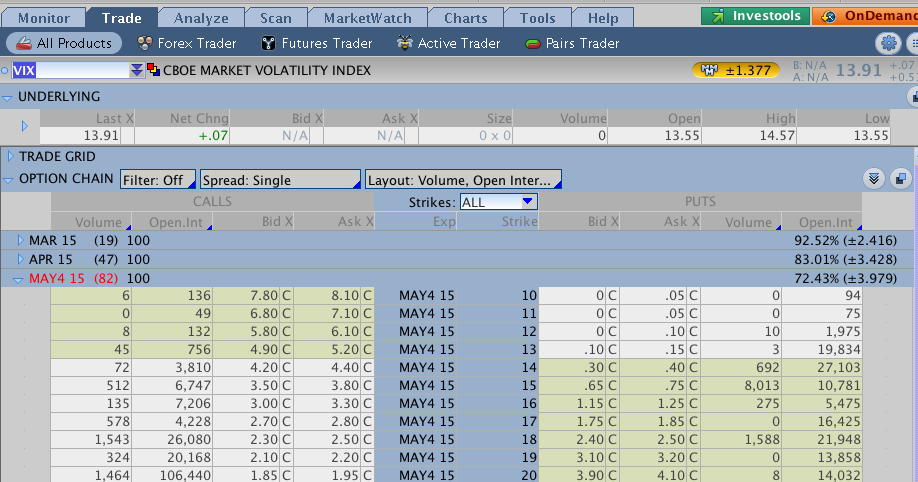 How to trade volatility with options