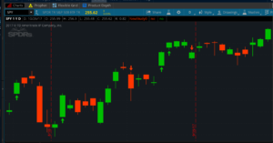 Add Gaps to your TOS Charts - Honolulu Options Traders